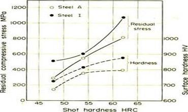 弹簧强化喷丸用丸粒质量检测方法